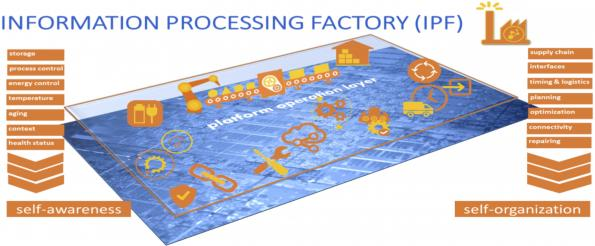 Future chip architectures: inspired by factory concepts