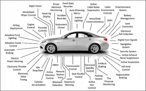 Automotive service in the era of the electronic car