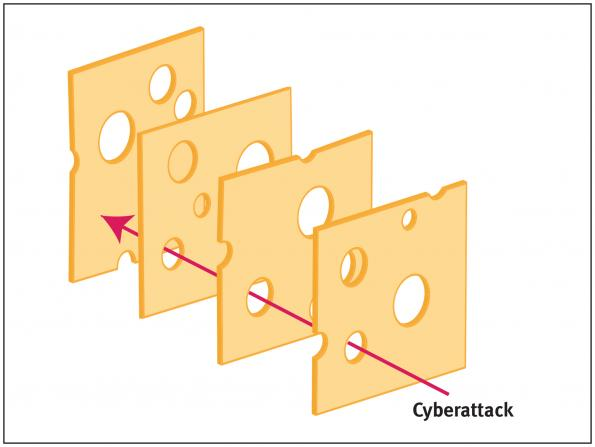 "The ""Swiss Cheese"" Approach to Automotive Security"