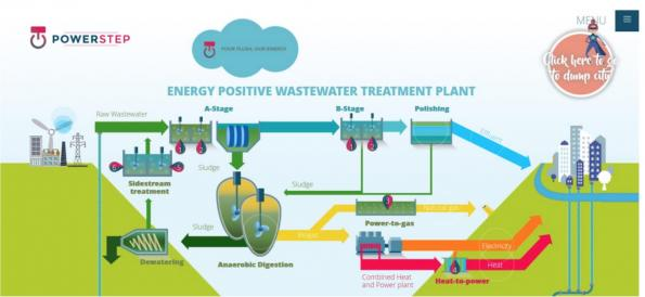 Project generates power from sewage