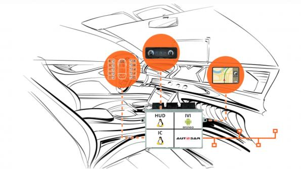 Coqos hypervisor virtualizes infotainment functions