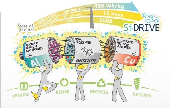 Consortium develops sustainable battery production in Europe