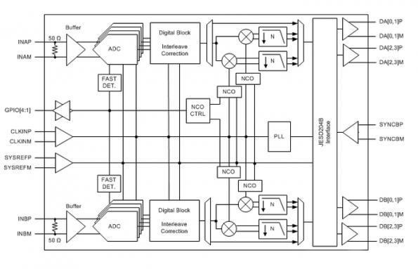 Gigahertz 14-bit ADC eases direct conversion RF