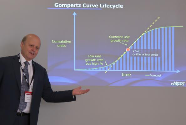 Tinkering with Gompertz' curves for IoT predictions