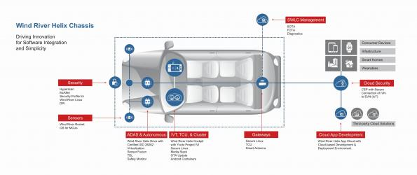 Opportunities and challenges of over-the-air software updates in automotive