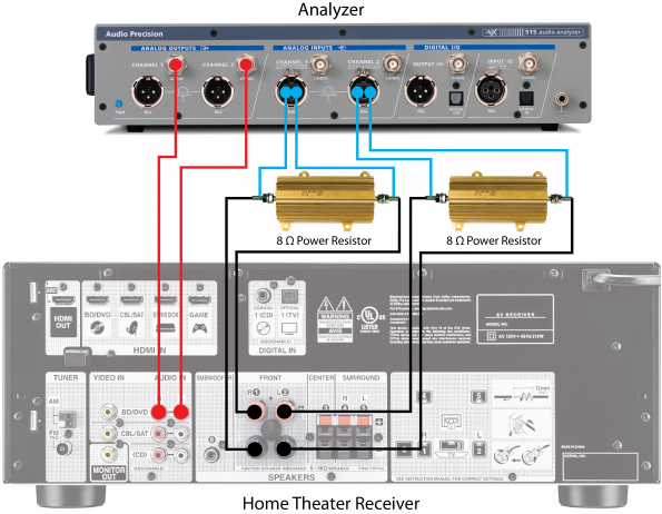 Introduction to the Six Basic Audio Measurements: Part 2
