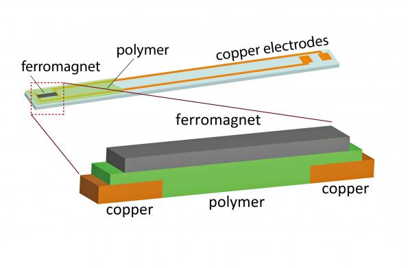'Inverse spin Hall effect' harvests electricity from magnetism
