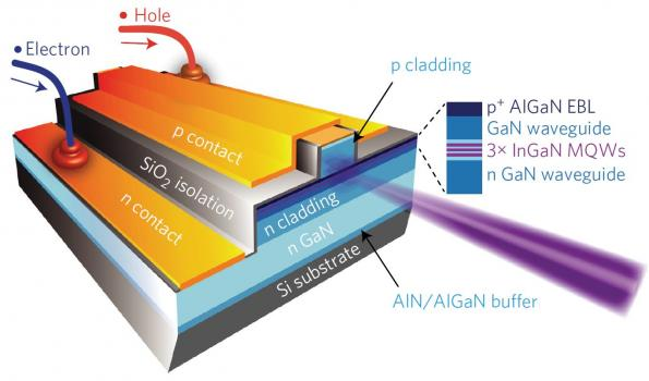 Grown on silicon: blue–violet InGaN laser diode operates at room-temperature