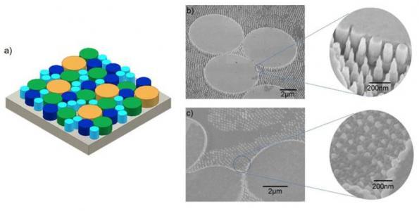 Nano-structured InGaN LED yields white light
