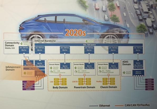 TSN-MCU integration: who will wait until 2020?
