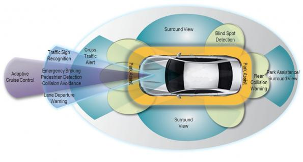 Turning cars into mobile devices: MIPI