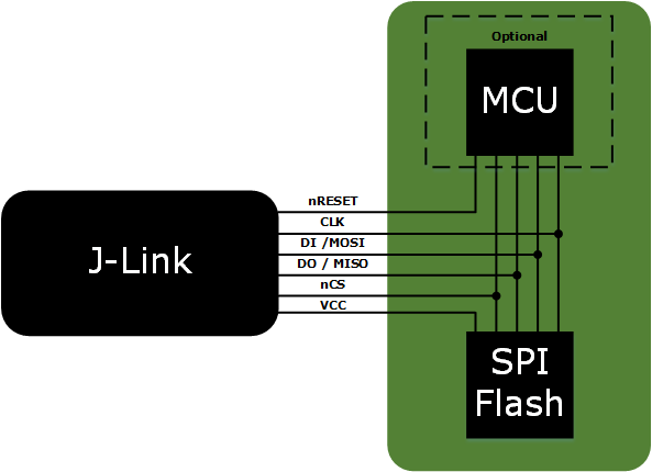Program any SPI Flash via J-Link and Flasher – regardless of