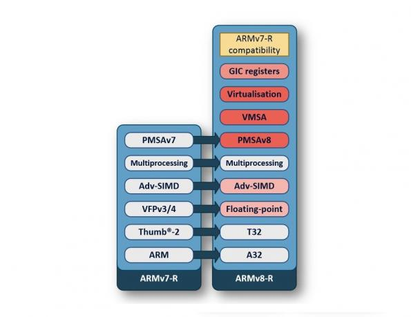 ST extends ARM licence to ARMv8-R for advanced automotive