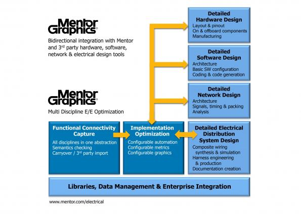 Multi Discipline Systems Engineering Tools For Optimisation In Automotive And Aerospace