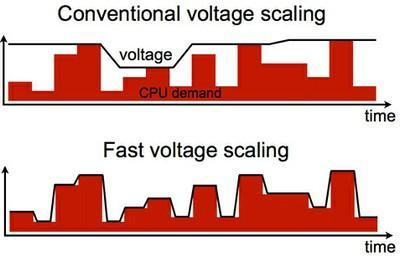 Plug-and-play multi-core voltage regulator could lead to 'smarter' smartphones