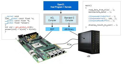 Altera launches industry's first OpenCL program for FPGAs