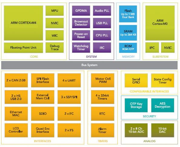 Industry's fastest ARM Cortex-M4 and Cortex-M3 microcontrollers