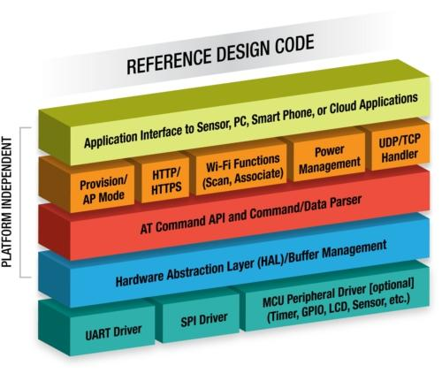 GainSpan reference design code for TI MSP430 offers easy Wi