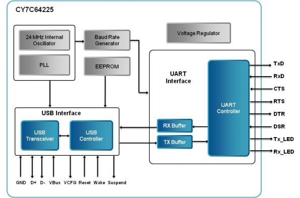 Low-power USB-to-UART bridge controller