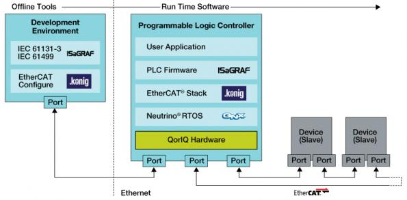 Four collaborate on reference platform to streamline development of