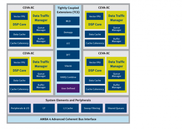 Floating point added to multicore DSP platform for MIMO