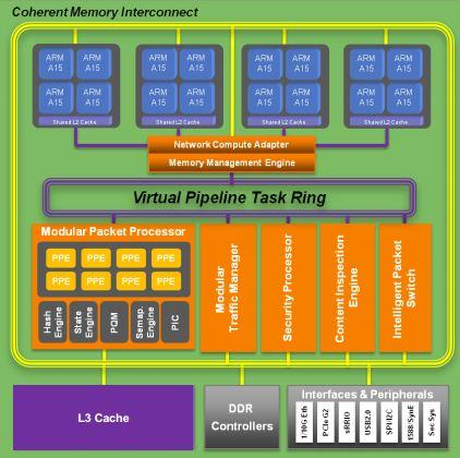 Network processor boasts 16 ARM cores for mobile network