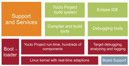 yocto patch linux kernel