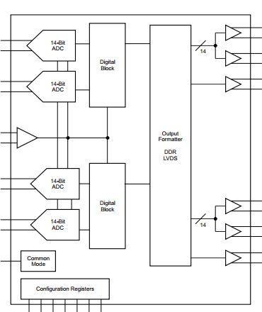 250 MSPS, 14-bit, four-channel ADC for wideband conversion