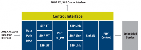 SAS-3 controller IP provides 12Gbps interface for high speed storage