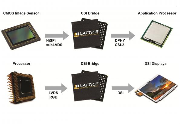 MIPI DSI and CSI Tx/Rx reference designs make camera integrations easier