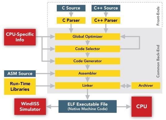 Diab Compiler achieves automotive SPICE Level 2 for safer