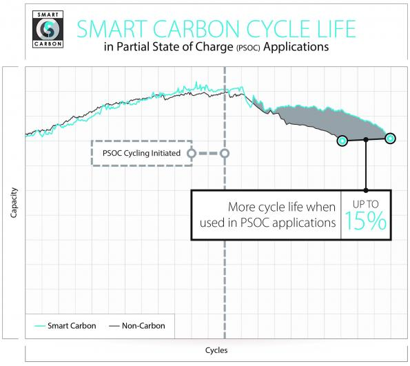Smart Carbon additive aims to boost battery performance in Partial State of Charge applications
