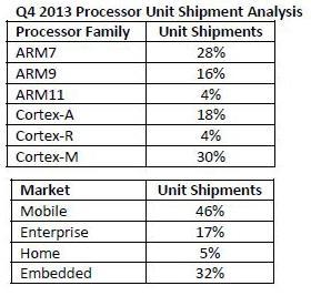 ARM tops $1bn