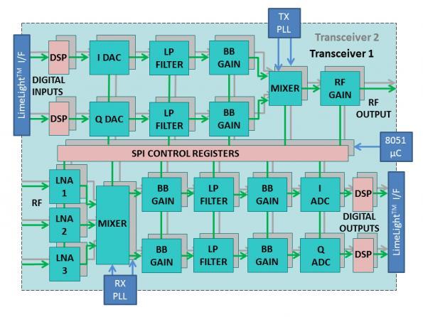 Wideband CMOS RF chip aims for M2M software radio | eeNews Europe