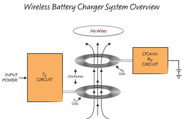 Compact and efficient wireless charging