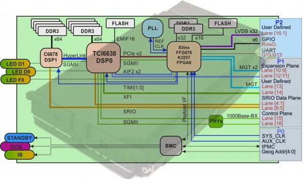 TI/Xilinx silicon provides DSP/programmable capabilities in rugged