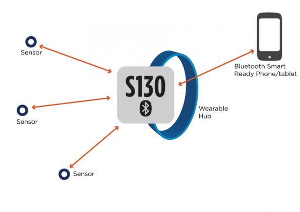 s130 softdevice的图片搜寻结果
