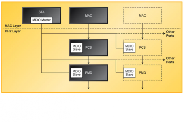 Reference design for optical Ethernet system management