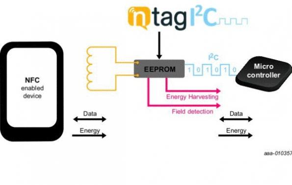 NFC + I2C combo device is a passive solution for NFC