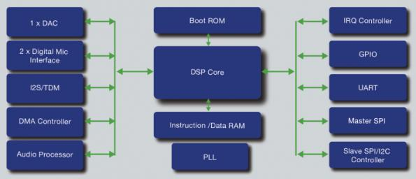 Programmable DSP platform packages 4-MAC DSP with smart-audio app  IP