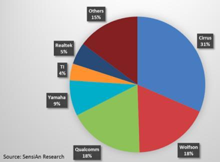 Cirrus to take half audio codec and hub IC market, says report