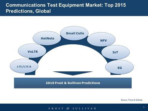 Seven communications technologies to watch in 2015