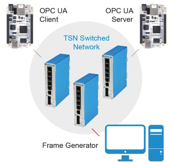 Getting started on IEEE's Time-Sensitive Networking