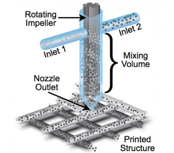 Multimaterial 3D printhead paves way for printed wearables, electronics