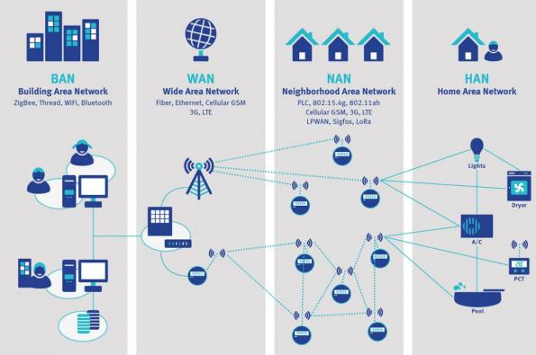 How to address the communications challenges of Smart Meters