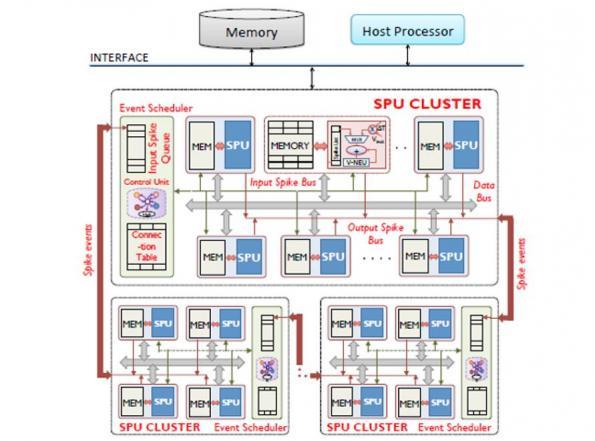 India prepares RISC-V processors