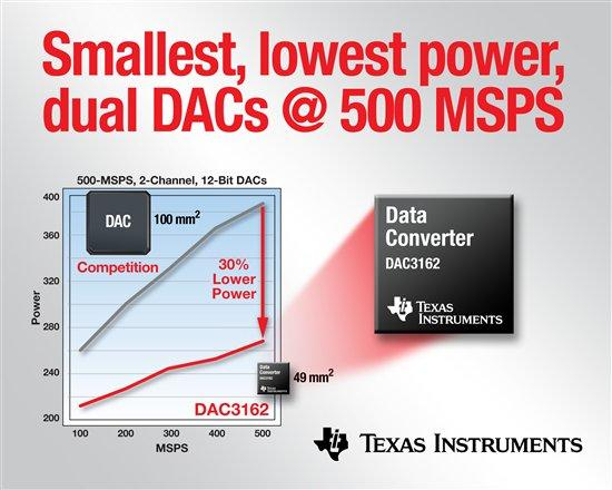 the 12 dacs adcs of xmas ti\u0027s acquisition of nationalthe 12 dacs adcs of xmas ti\u0027s acquisition of national semiconductor leads to a
