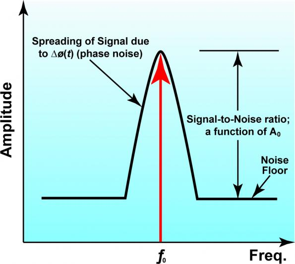 Impact of ultra-low phase noise oscillators on system performance