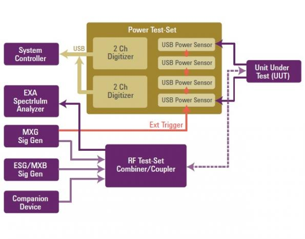 An RF Power Measurement Solution for Multi-antenna MIMO