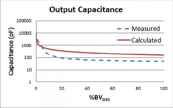 Characterizing the dynamic output capacitance of a MOSFET